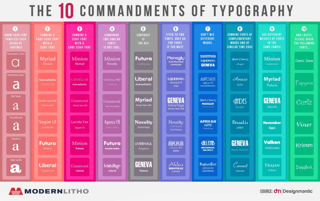 Infographic describing fonts