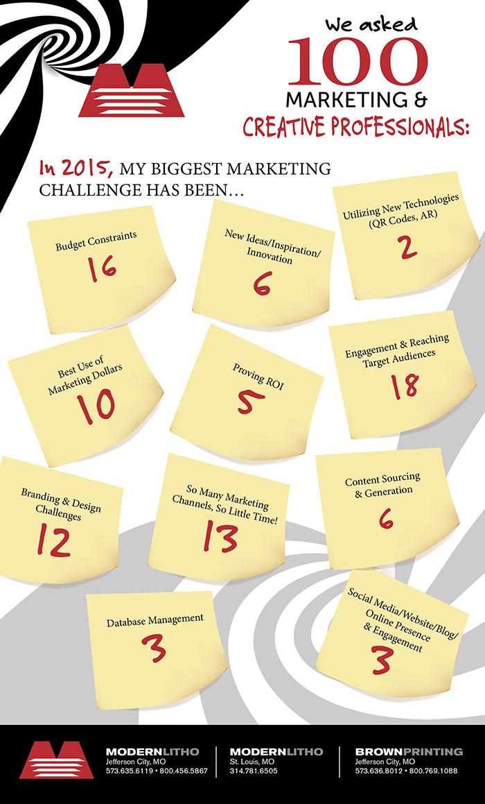 Modern Marketing Post-it infographic challenge
