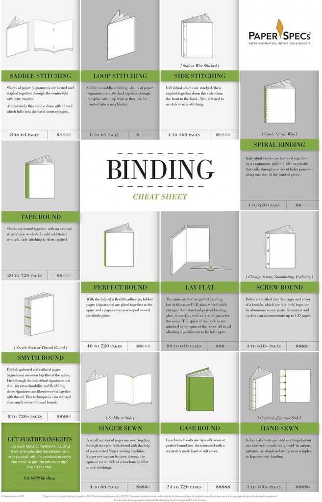 Binding: Get It Together