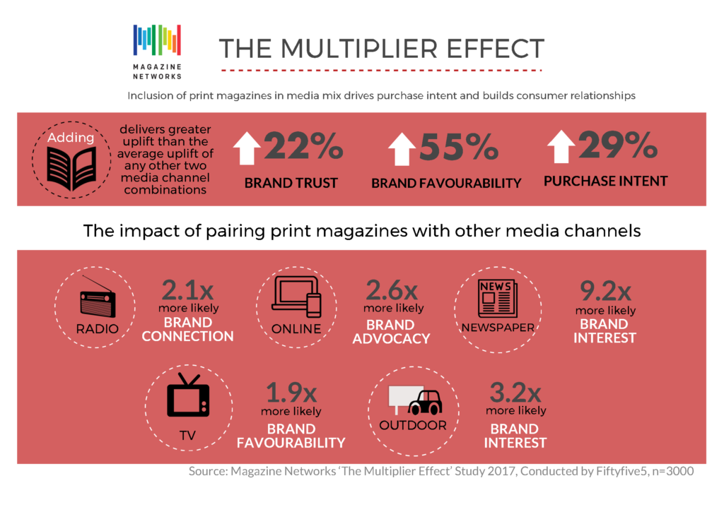 Print, the multiplier effect